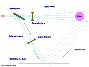 Holonomic brain theory - Diagram of one possible hologram setup.
