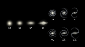Types of galaxies according to the Hubble classification scheme. An E indicates a type of elliptical galaxy; an S is a spiral; and SB is a barred-spiral galaxy.[a]