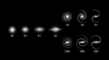 La sequenza di Hubble. La E indica le galassie ellittiche, la S le spirali semplici, SB le spirali barrate.