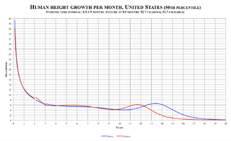 Human height - The median (50th percentile) growth curves for male and females 0–20 years in the United States.