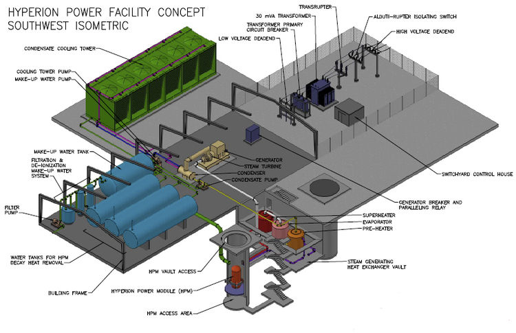 Isometric concept drawing of a power plant of this type, with the reactor module itself within a concrete vault, an intermediate coolant loop emerging from the small modular reactor connected to a pre-heater, an evaporator, and a superheater, water tanks for the tertiary loop as well as water purification and cleanup facilities therefore, as well as a water connection to the reactor vault for residual heat removal (via vault flooding), a steam turbogenerator and relevant appurtenances, electrical switchgear, and a dry cooling tower.