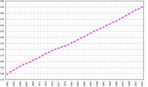 Η εξέλιξη του πληθυσμού της Ισλανδίας. Στον άξονα ψ φαίνεται ο πληθυσμός σε χιλιάδες.