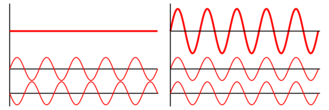 Interference of two waves.png