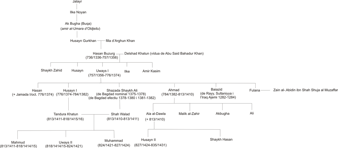 Genealogy of the Jalayirid dinasty