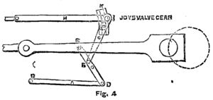 Joy valve gear - Joy Valve Gear Diagram