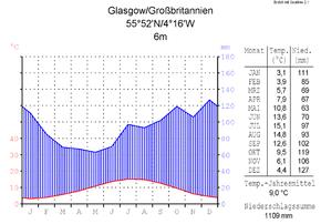 Glasgow Wikipedia