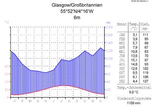 Klimadiagramm von Glasgow