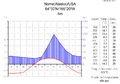 Klimadiagramm-metrisch-deutsch-Nome(Alaska)-USA.png