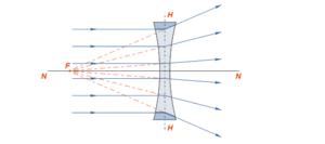 العدسات والمرايا ، أنواع من المرايا والعدسات في الفيزياء