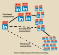 LinkedIn connection levels first-level second-level third-level according to Sandra Long of Post Road Consulting.png