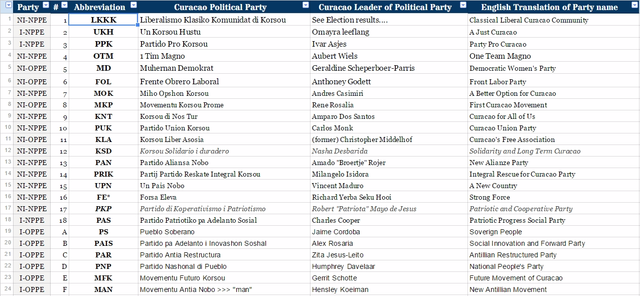 Celebrity political parties | The Current