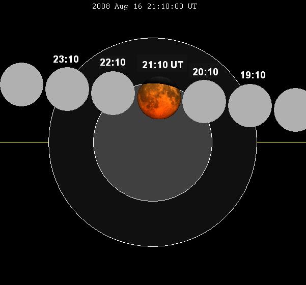 Lunar eclipse chart close-2008Aug16