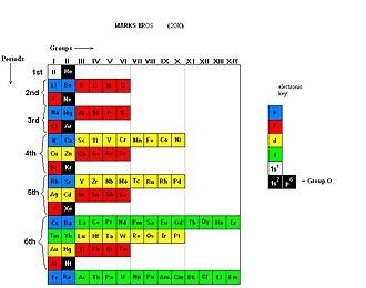 Alternative periodic tables - Image: MARKSBROSPT(2010)