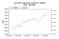Market Data Index GDAXI on 20050726 202626 UTC.png