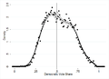 McCrary (2008) Density Test on Data from Lee, Moretti, and Butler (2004).png