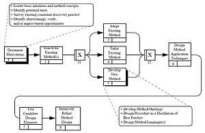 Method engineering - Image: Method engineering process