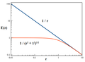 Modifiziertes Gravitationsgesetz Newton versus Aarseth (potentielle Energie).png