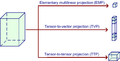 Multilinear projection for dimension reduction of tensor.png