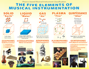Physics-based musical instrument classification is based on the state of matter (classical element) in which the instrument produces the initial sound
