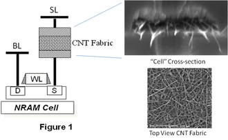 Nano-RAM - Carbon nanotube fabric