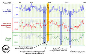 Climate change - Comparisons between Asian Monsoons from 200 AD to 2000 AD (staying in the background on other plots), Northern Hemisphere temperature, Alpine glacier extent (vertically inverted as marked), and human history as noted by the U.S. NSF.