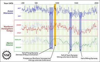 climate change essay wikipedia encyclopedia