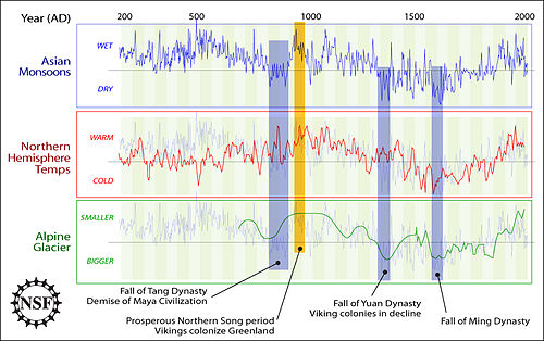 Comparisons between Asian Monsoons from 200 AD to 2000 AD (staying in the background on other plots), Northern Hemisphere temperature, Alpine glacier extent (vertically inverted as marked), and human history as noted by the U.S. NSF. NSFmonsoonsandclimatesince200AD.jpg