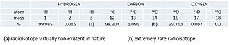 Isotopic analysis by nuclear magnetic resonance - Figure 2