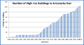 Number of high rise buildings in arizona by year 1920-2013.png