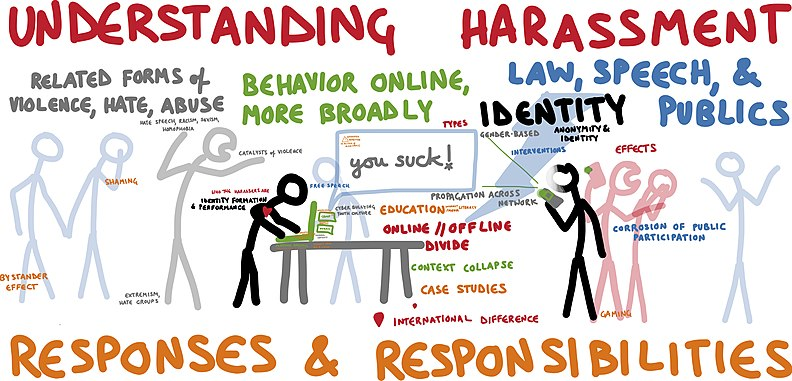 Various aspects needed to be considered when understanding harassment online.