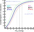 Oxyhaemoglobin dissociation curve.png