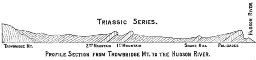 PSM V13 D666 Profile section from trowbridge mountain to the hudson river.png