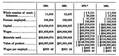 PSM V41 D529 Financials of the leather industry between 1850 and 1880.png