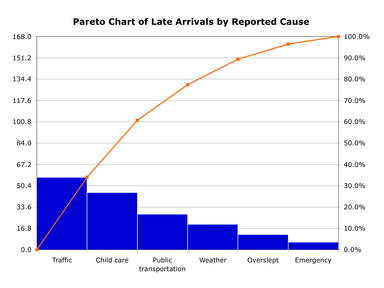 Pareto chart wikipedia simple example of a pareto chart using hypothetical data showing the relative frequency of reasons for arriving late at work ccuart Images