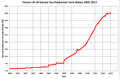 Pct US Natural Gas Production from Shales 2000-2013.png