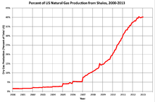 Natural Gas Production By Country