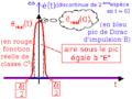 Pic de Dirac d'impulsion E.png