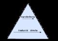 Piramide Traduccions.png