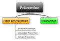 Praevention uebersicht.png