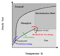 Pressure-temperature phase diagram verdampfung.png