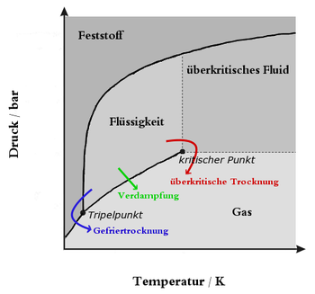 [Obrazek: 350px-Pressure-temperature_phase_diagram...mpfung.png]