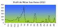 Profil de Milan-San Remo 2010.png