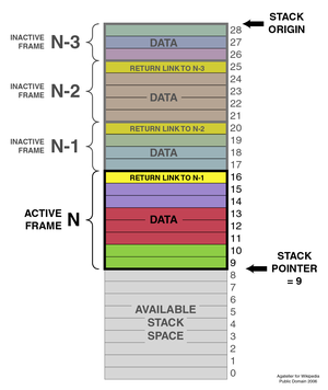Stack (abstract data type) - A typical stack, storing local data and call information for nested procedure calls (not necessarily nested procedures). This stack grows downward from its origin. The stack pointer points to the current topmost datum on the stack. A push operation decrements the pointer and copies the data to the stack; a pop operation copies data from the stack and then increments the pointer. Each procedure called in the program stores procedure return information (in yellow) and local data (in other colors) by pushing them onto the stack. This type of stack implementation is extremely common, but it is vulnerable to buffer overflow attacks (see the text).