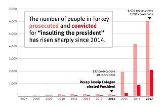 Article 299 (Turkish Penal Code) Article concerning the prohibition to insult the Turkish President