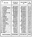 Proudhon - Théorie de l impôt, Dentu, 1861, page 111.jpg