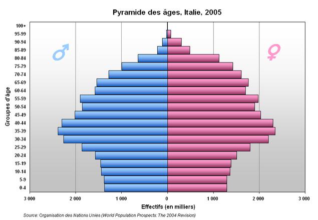 イタリア 人口 ピラミッド
