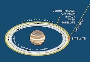 Satellite system (astronomy) - Model for formation of Jupiter's rings