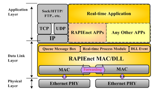 Iec 60870 5 wikivividly rapienet figure 1 rapienet protocol stack structure fandeluxe Image collections