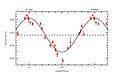 Radial Velocity Curve of Gliese 581 (HARPS 3.6m).jpg
