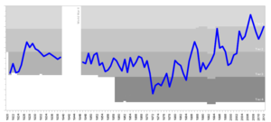 History of Reading F.C. - Reading's progress through the English football league system from 1920 to 2012